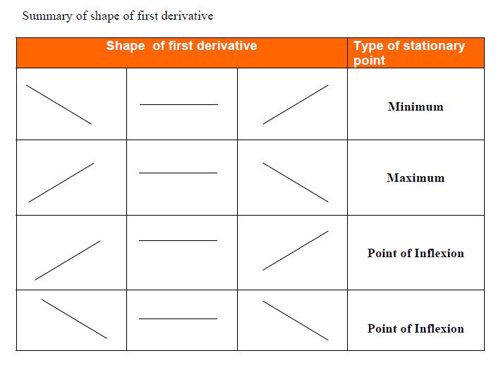 first-derivative-summary