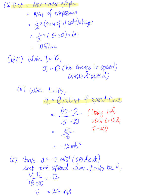 speed-time-graph-solutions