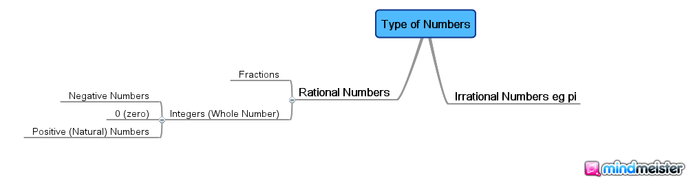 Type_of_Numbers