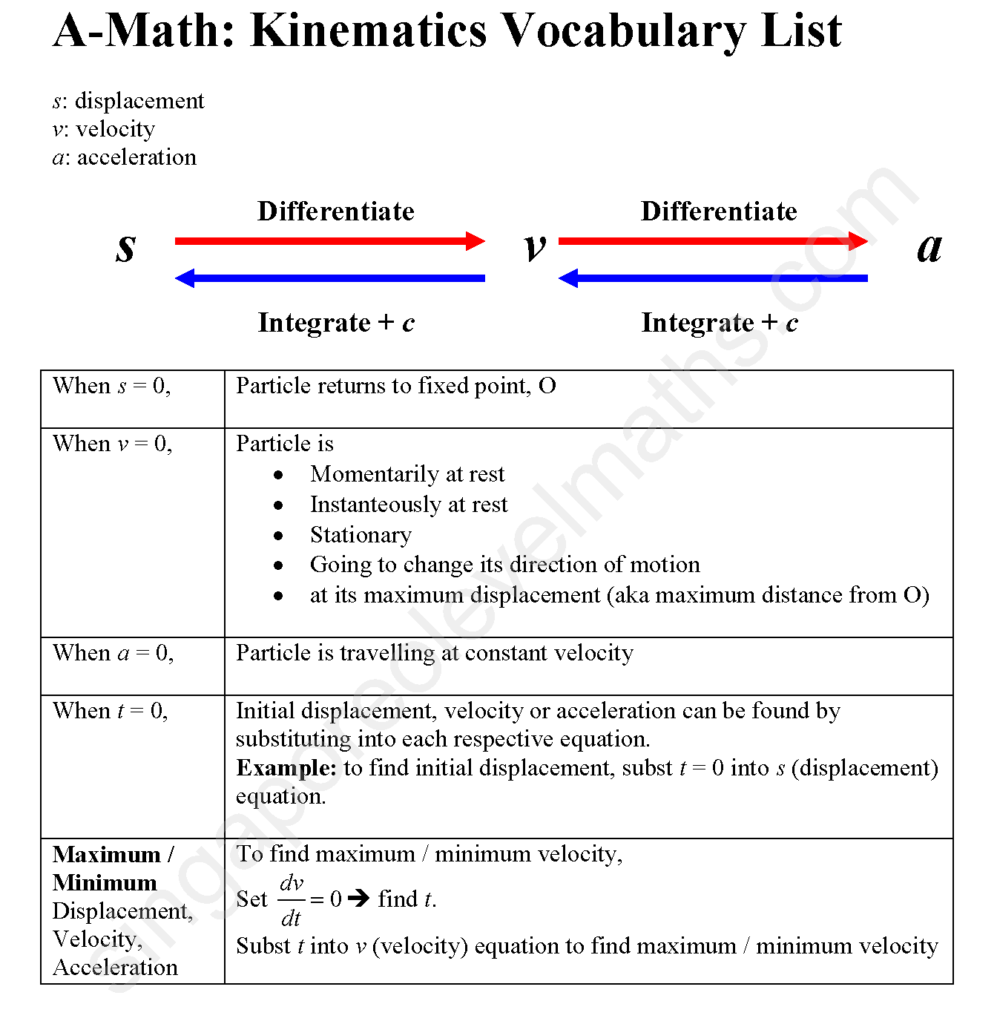 A-Math-KinematicsVocabList