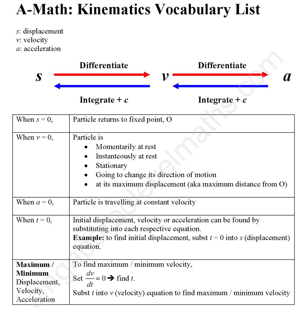 A-Math-KinematicsVocabList