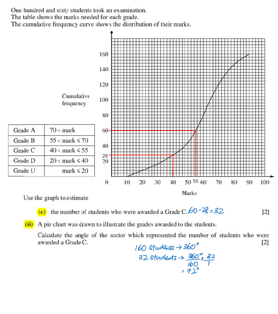 e-math-cumulative-frequency-question