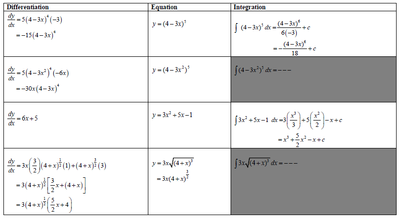 Comparison between differentiation and integration page 1